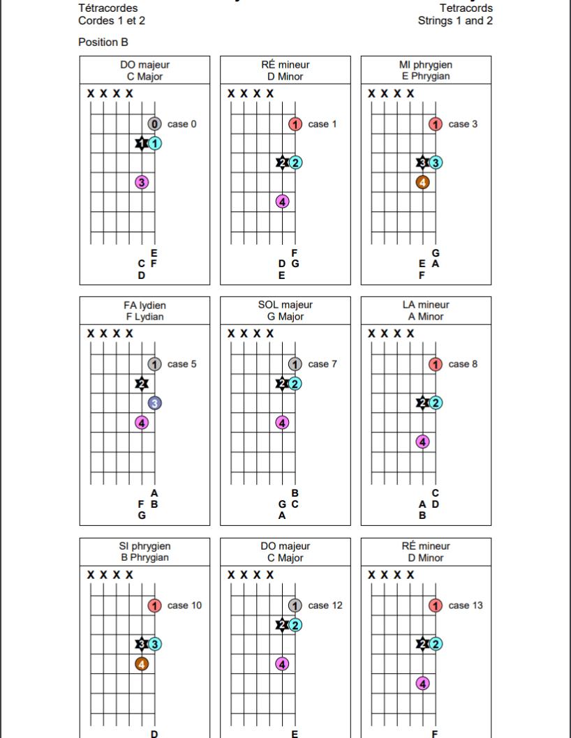 Tétracordes sur les cordes 1 et 2 de la guitare (position B)