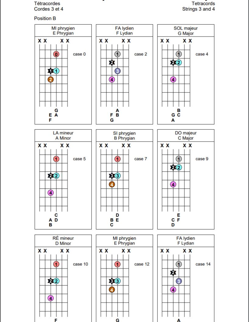 Tétracordes sur les cordes 3 et 4 de la guitare (position B)