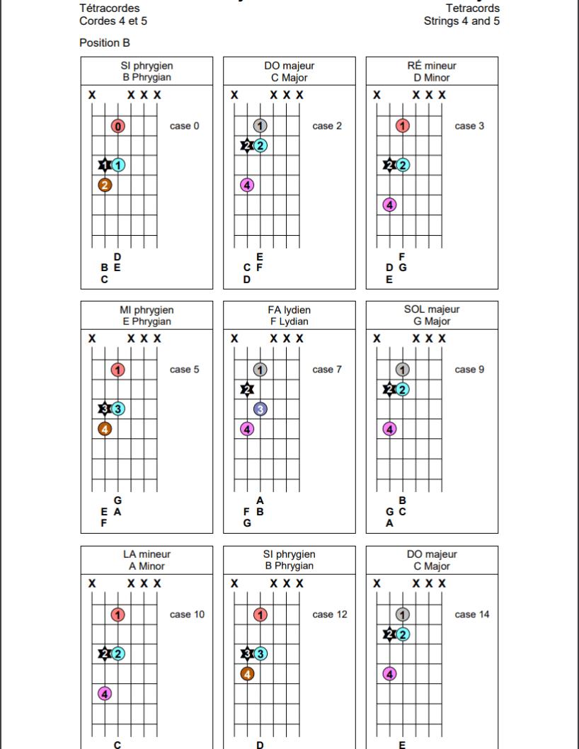 Tétracordes sur les cordes 4 et 5 de la guitare (position B)