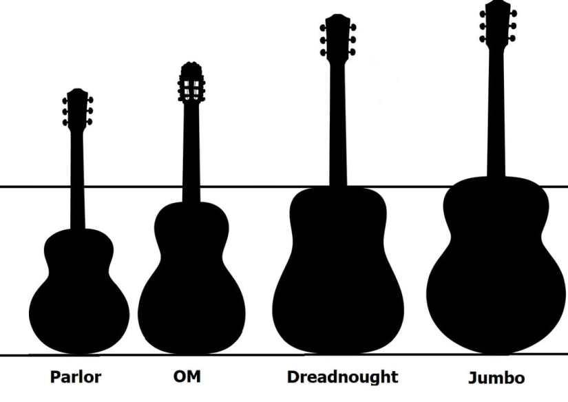Body Shape Guitars
