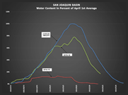 Friant Weekly Water Report