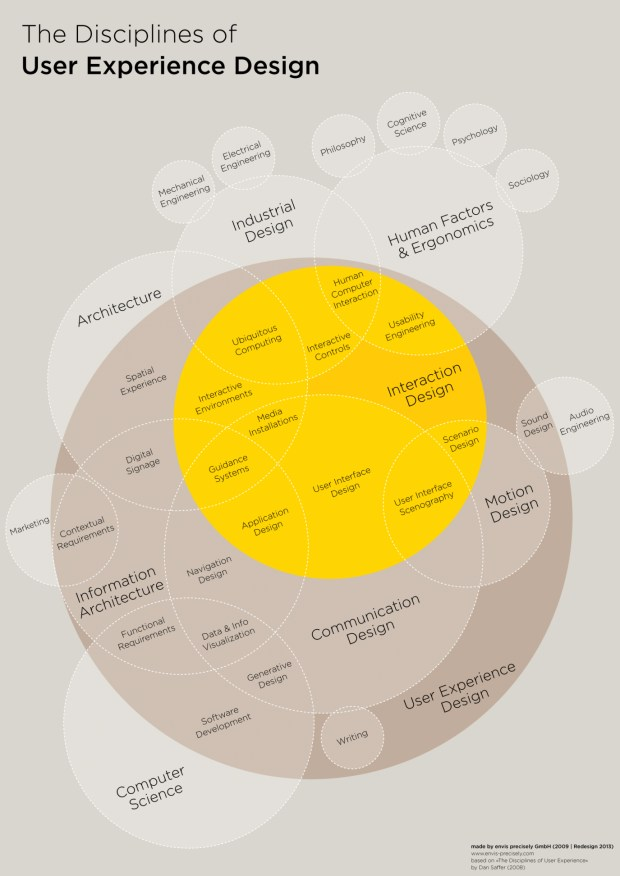 Infographic: The Intricate Anatomy Of UX Design