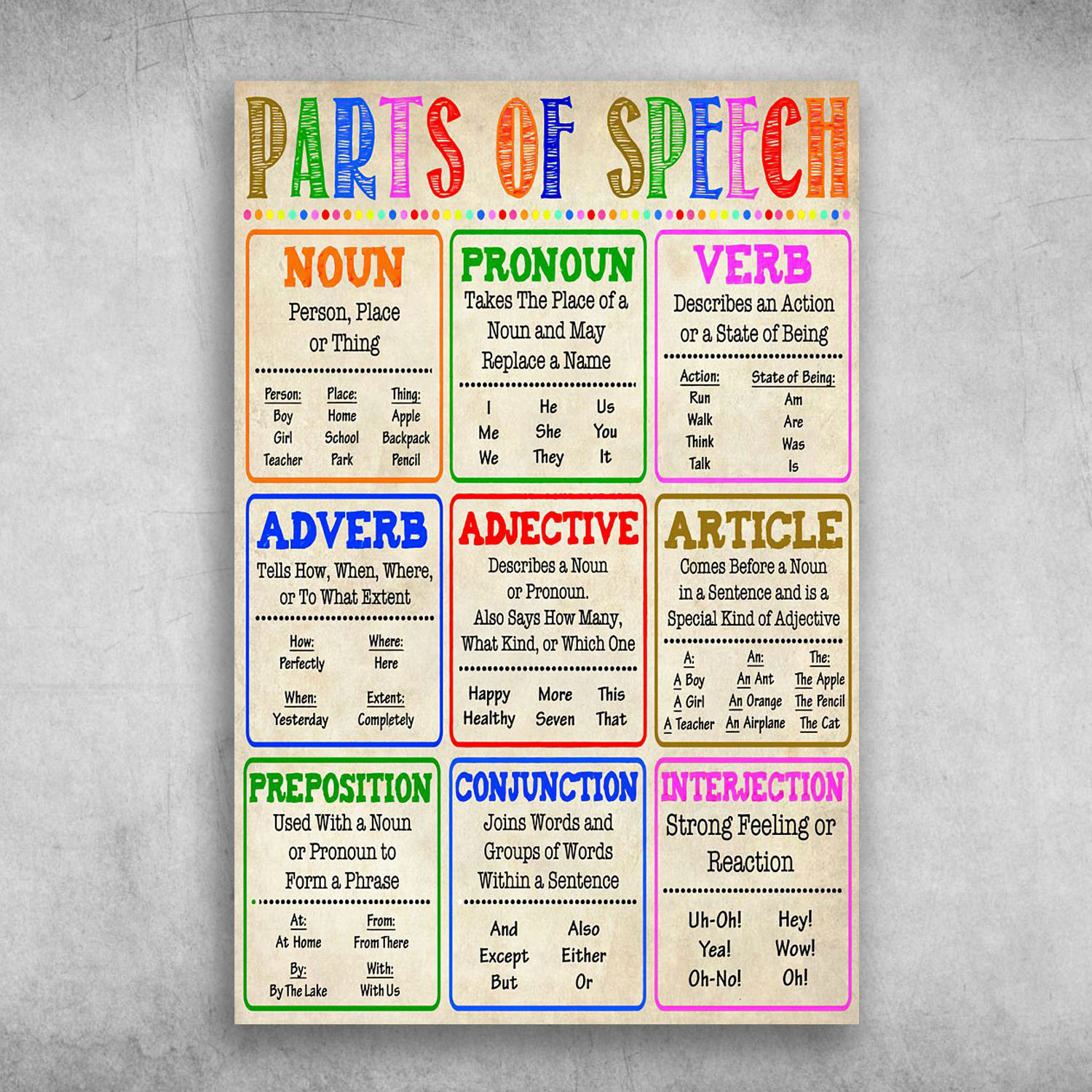 Parts Of Speech Noun Pronoun Verb Adverb Adjective