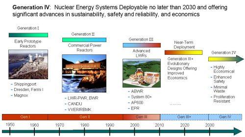 Generationer i atomkraft