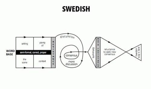 Svensk kommunikation