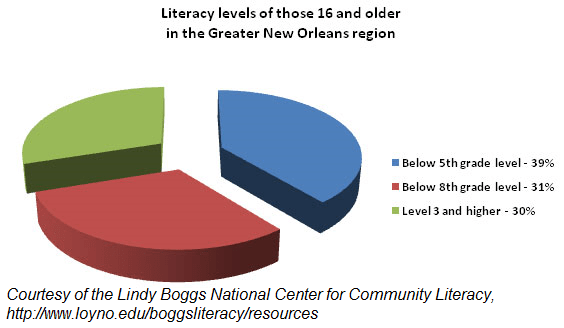 New Orleans Literacy levels by Lindy Boggs National Center for Community Center