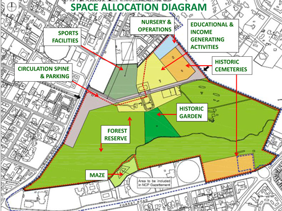 Proposed space allocation by AKTC