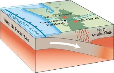 Source: http://en.wikipedia.org/wiki/Cascadia_subduction_zone