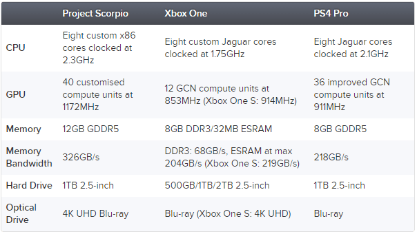 project-scorpio-comparison-frikigamers.com