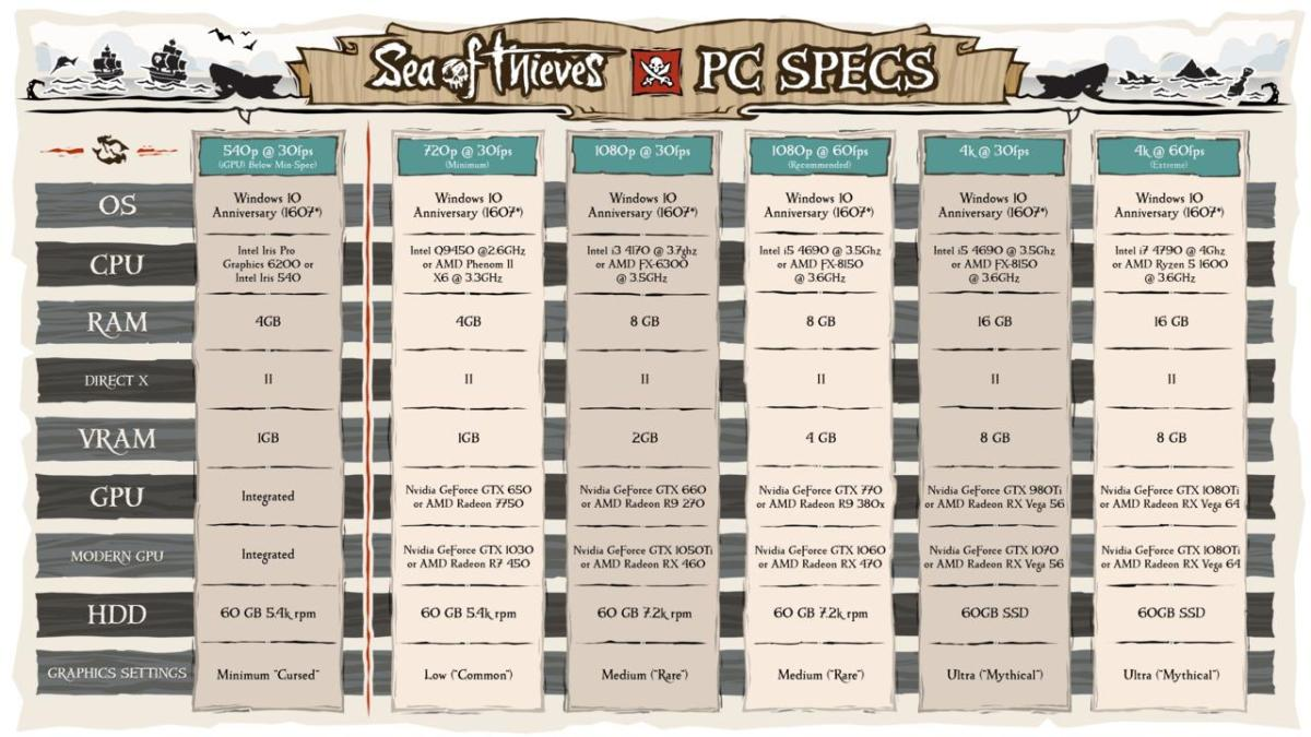 conoce-los-requisitos-sea-of-thieves-pc-frikigamers.com