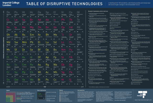 Disruptive Tech Table