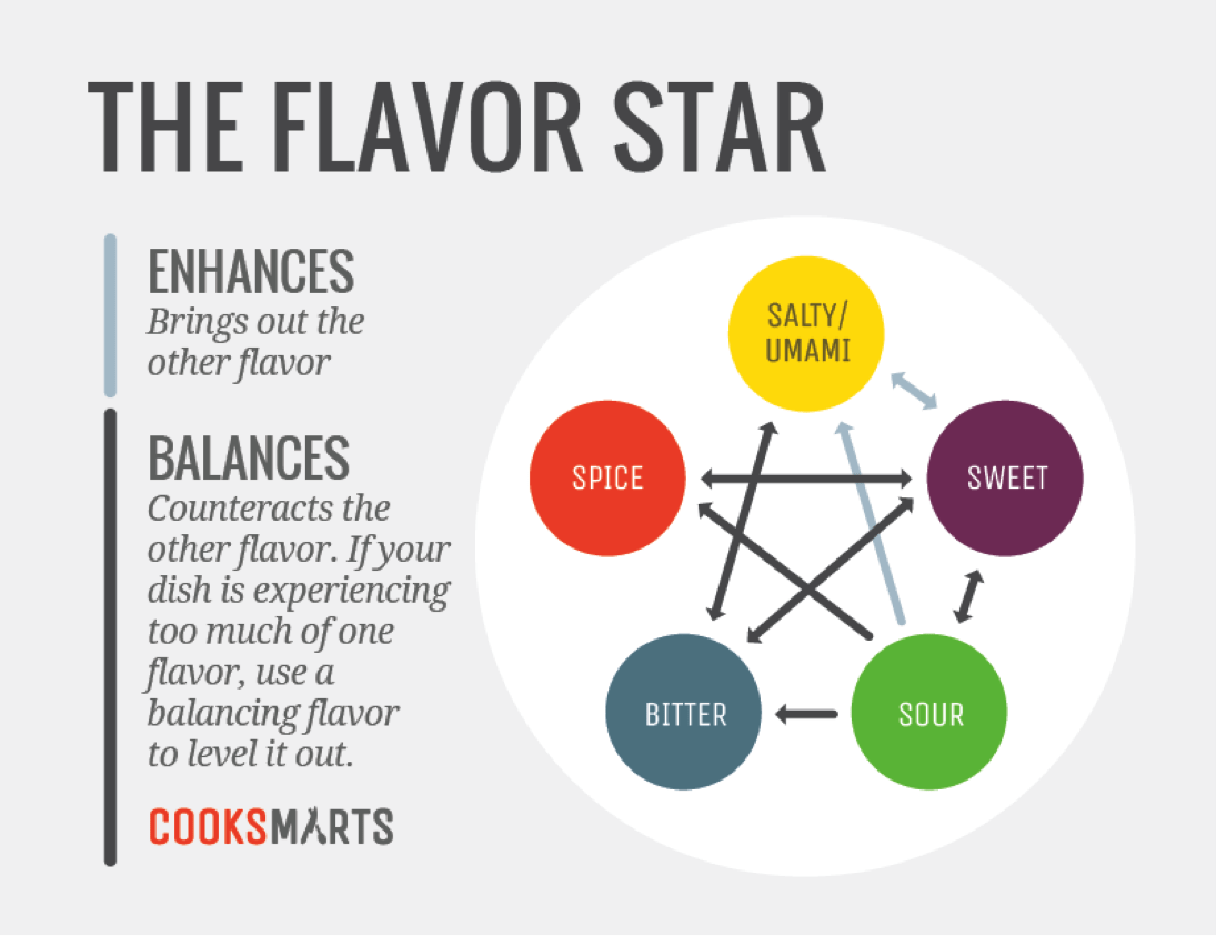 5 Irresistible And Unexpected Flavor Combinations For