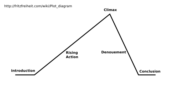 Story plot outline template maxwellsz