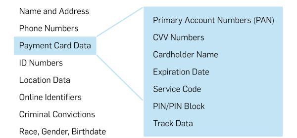 GDPR vs PCI DSS
