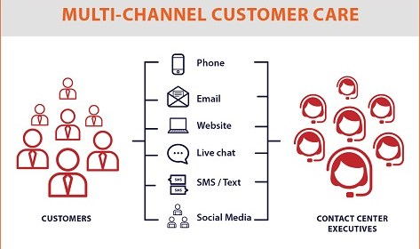 multi-channel-customer-care-infograph