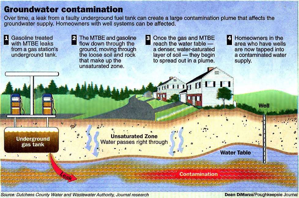 Underground Water Contamination