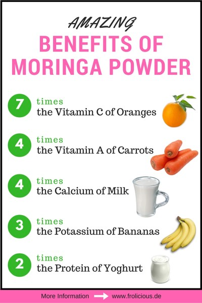 Benefits of Moringa Powder