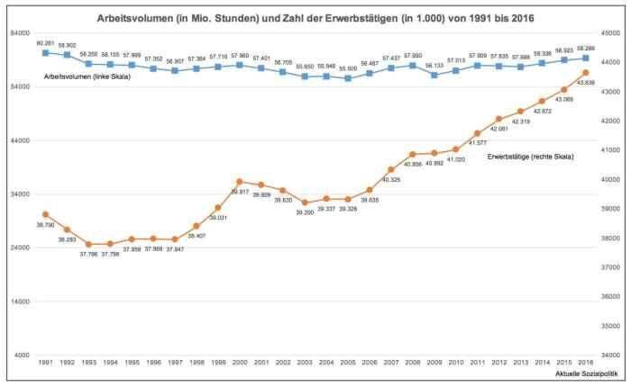 Arbeitsvolumen und Zahl der Erwerbstätigen von 1991 bis 2016