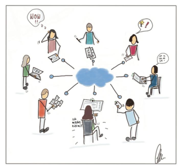 """Lerngruppe """"Von Analog zu Digital"""" MOOCamp 2020"""