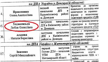 Как одиозная чиновница налоговой Ирина Долозина отмазала свою подельницу, пойманную на взятке, и вернула ее на высокую должность