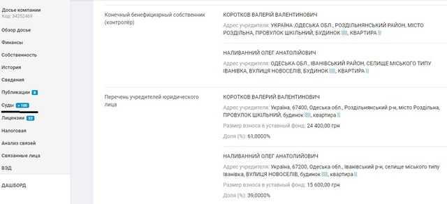 Размеры освоенных «Автомагистралью-Юг» Александра Бойко денег на ремонте дорог выросли вчетверо несмотря на десятки уголовных дел