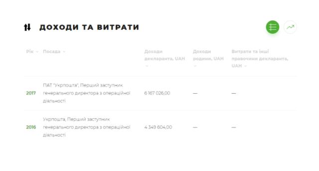 Александр Перцовский - руководитель пассажирской компании проворачивает масштабные схеми на Укрзализныце - блогер - from-ua