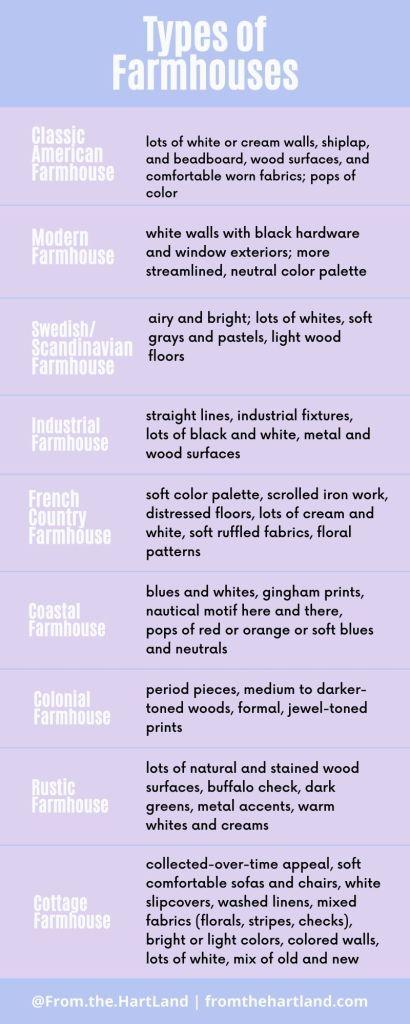 Types of farmhouses