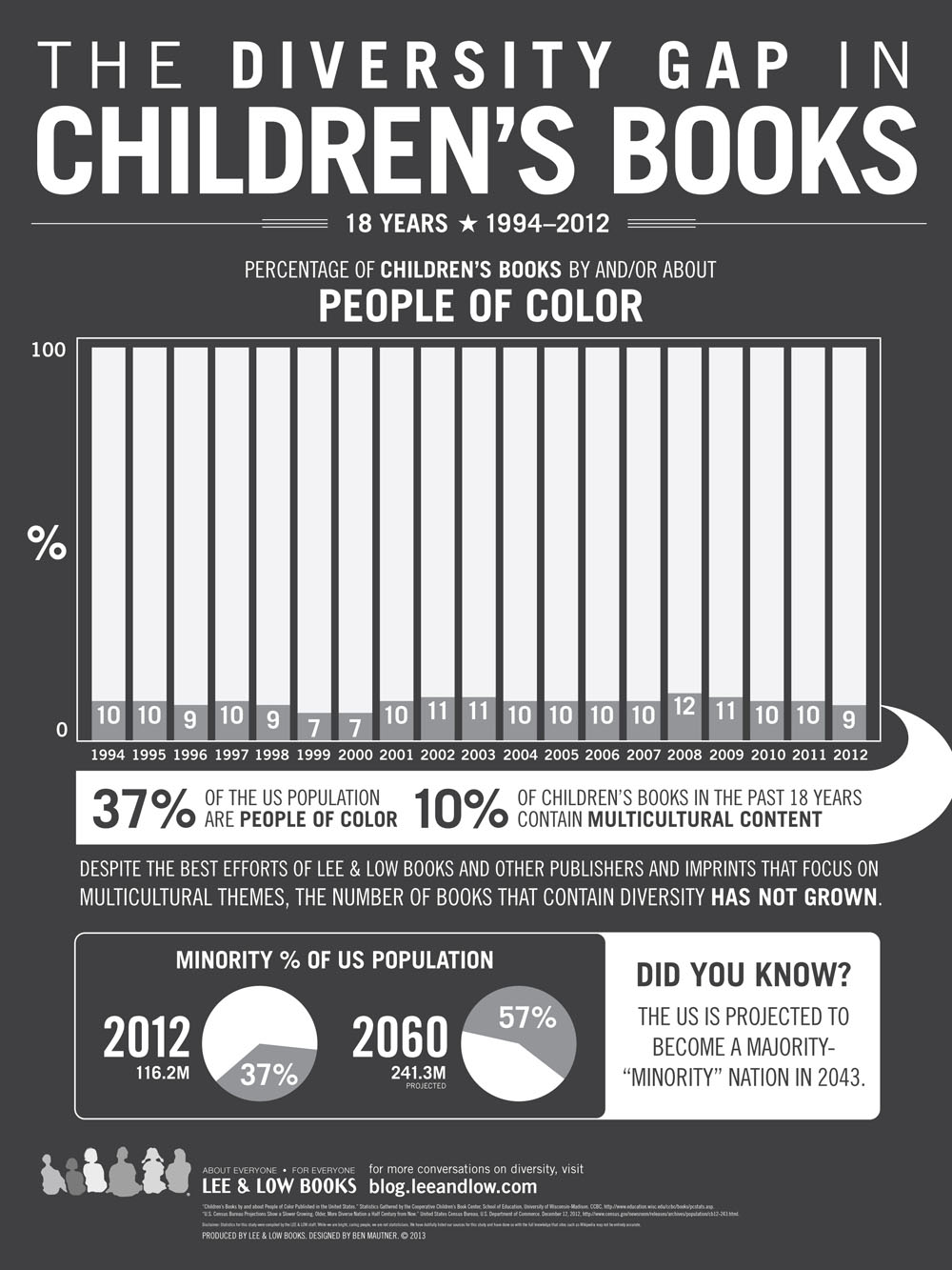 Diversity in Children's Literature: The Search for the Missing Characters (and Authors!) of Color