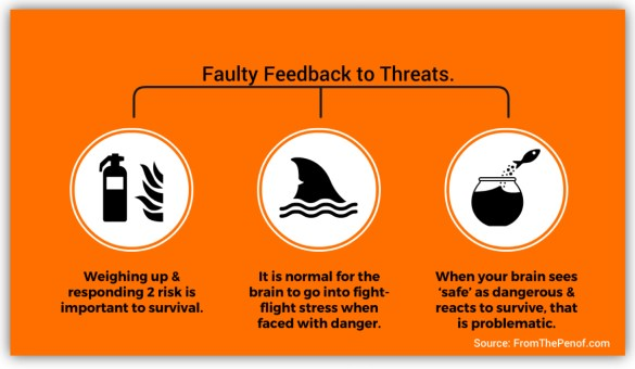 faulty feedback to threats info graph red flag behaviour change from the pen of