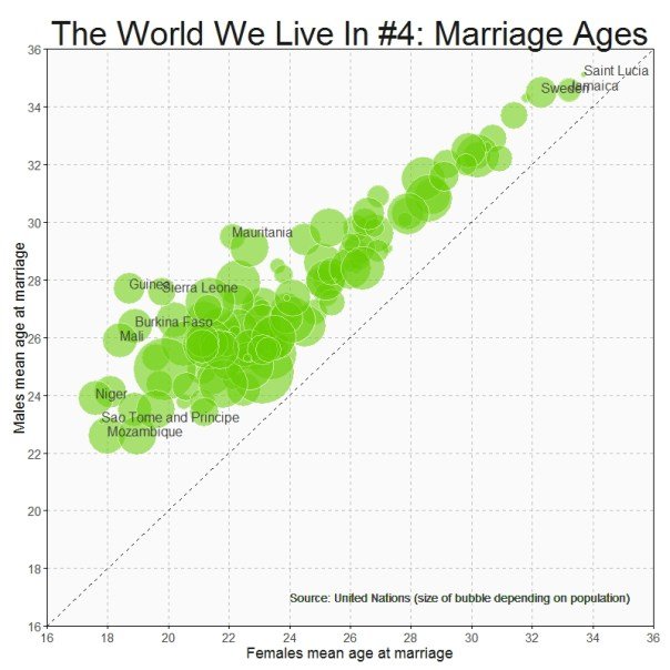 Marriage Ages