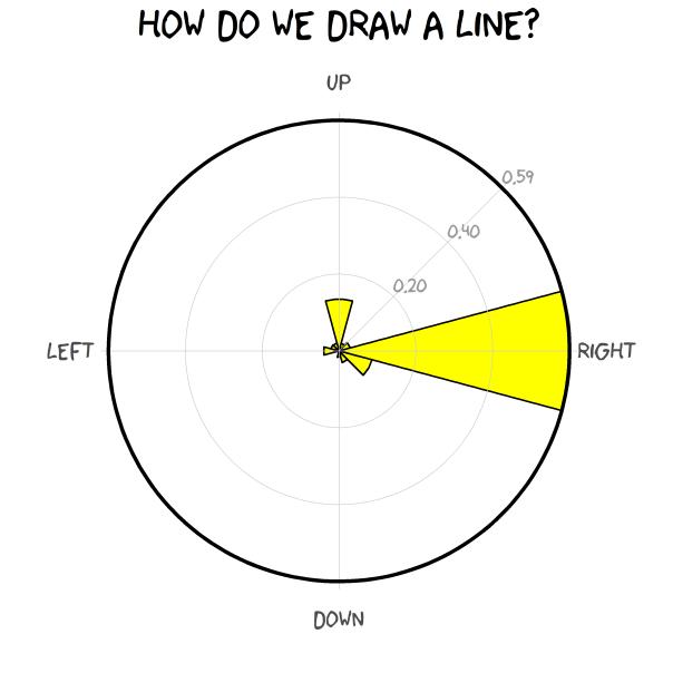 How Do We Draw a Line?