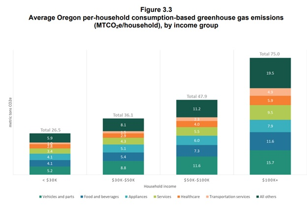 What counts when we count carbon pollution? Lessons from Oregon