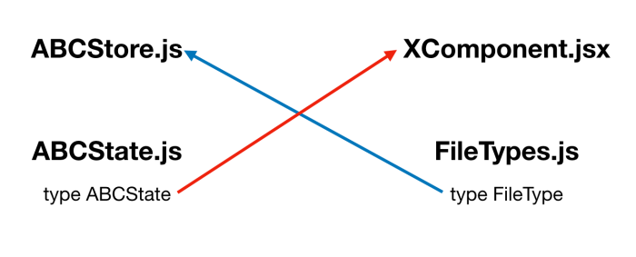 Removing flow cycle dependency