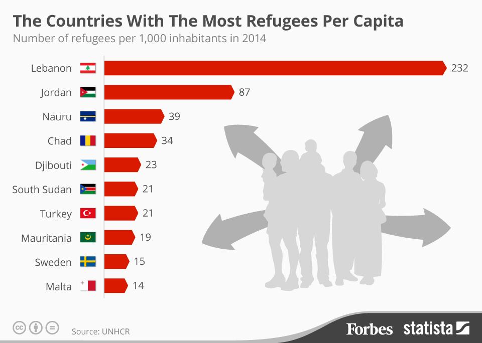 Da Forbes un'infografica con le 10 nazioni che accolgono più profughi, in proporzione alla popolazione nativa