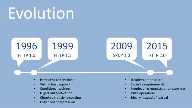 HTTP/2: Faster Page Load Time and Increase Ranking in Search