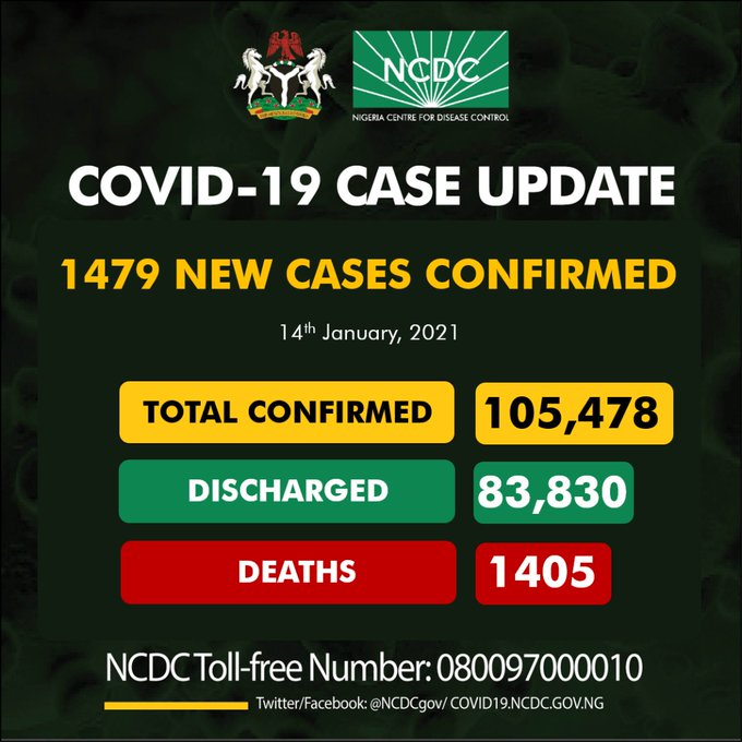 COVID-19: Nigeria records 1,479 new cases, total now 105,478