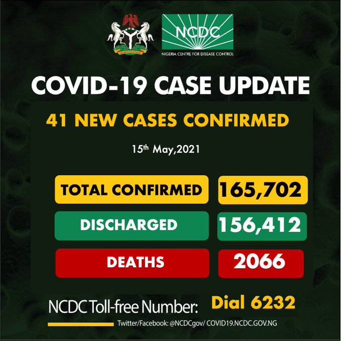 COVID-19: Nigeria records 41 new cases, total now 165,702