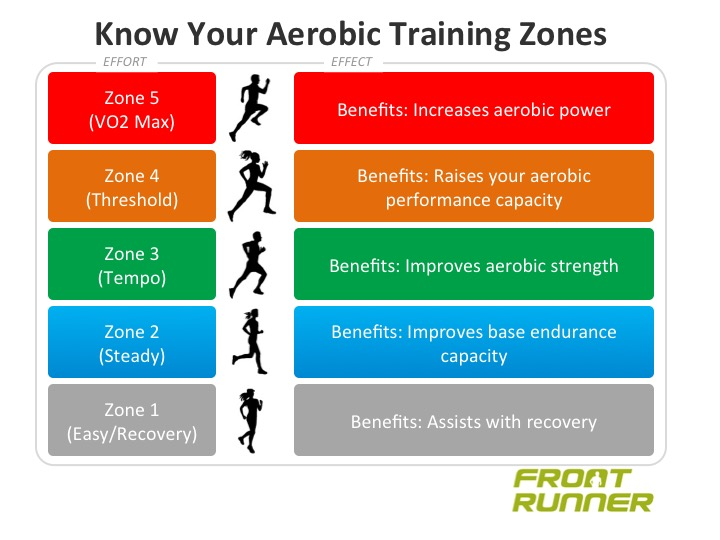 Know Your Aerobic Training Zones