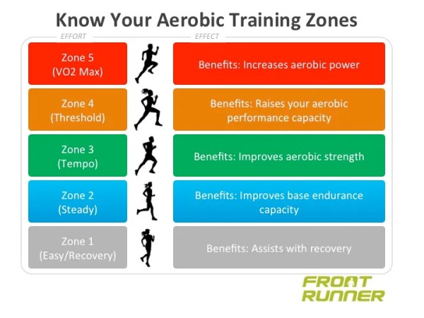 Know Your Training Zones
