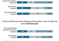 Graphic shows results of AP-NORC Center poll on U.S. outlook; 2c x 5 inches; 96.3 mm x 127 mm;