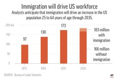 Vital economic role played by immigrants