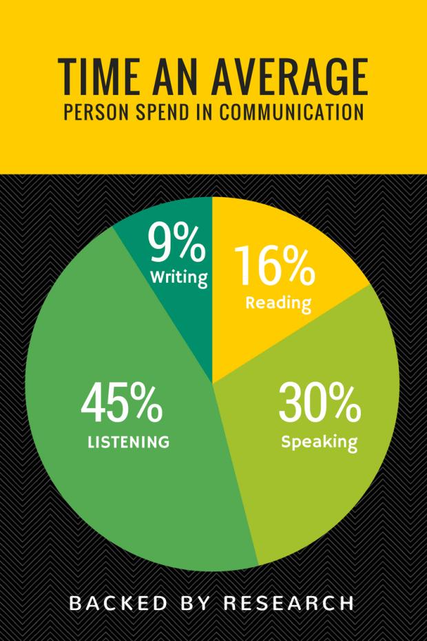 Avg.-Time-Spent-Communicating