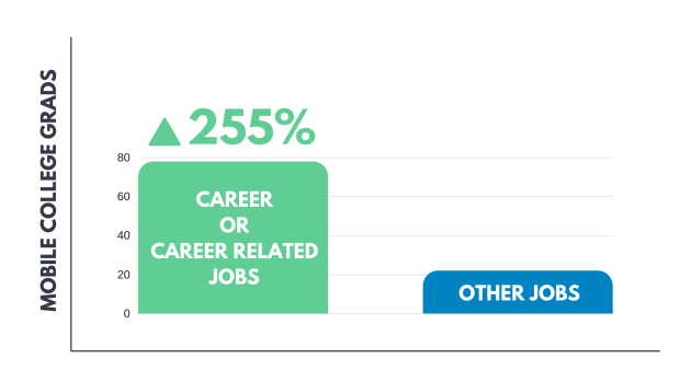 College Grads Career chart showing study abroad students with high margins