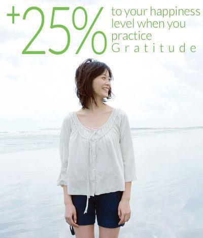 Gratitude Uplifts Happiness