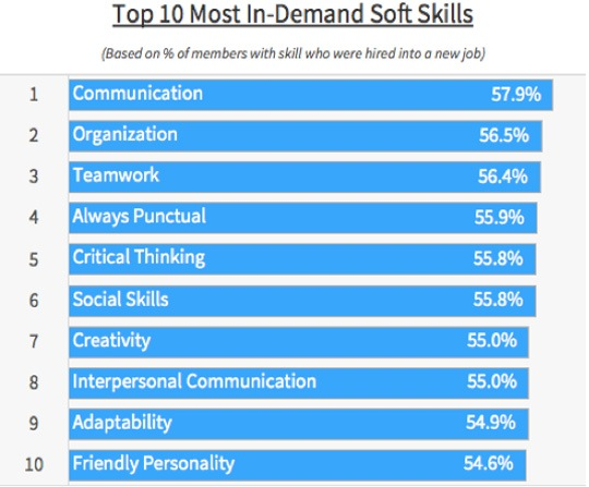Most In-Demand Soft Skills that Study Abroad Students Possess