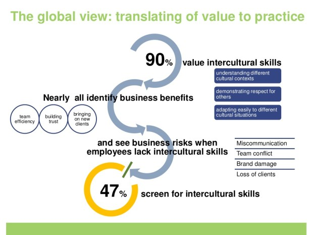Intercultural-Skill-Employers-Perspective