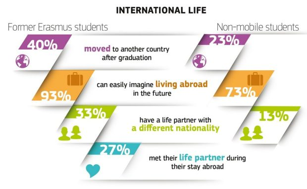 Mobile vs non-mobile students International life comparision chart