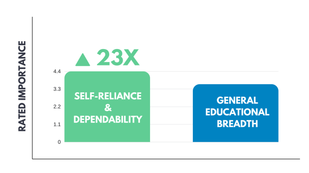 Comparison chart why self-reliance and dependability is more importan in students than general education