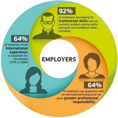 Study abroad employability chart