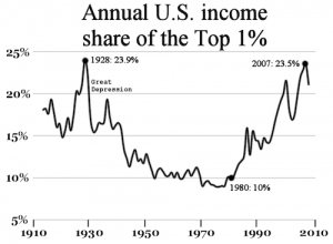 Income Inequality in America Wikipedia Chart Class Warfare